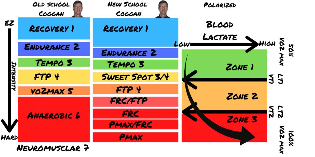 Training Zones Comparison